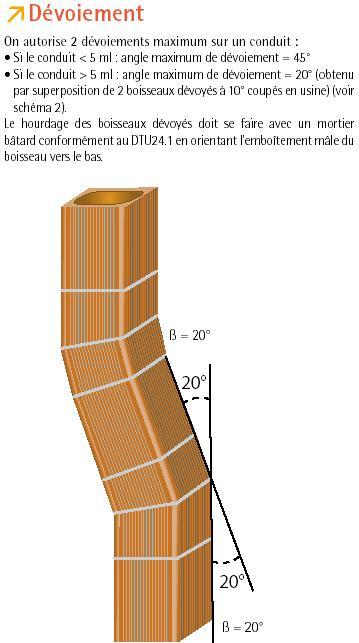 3 conduit de chemin e construction espace habitat - Comment faire un conduit de cheminee ...